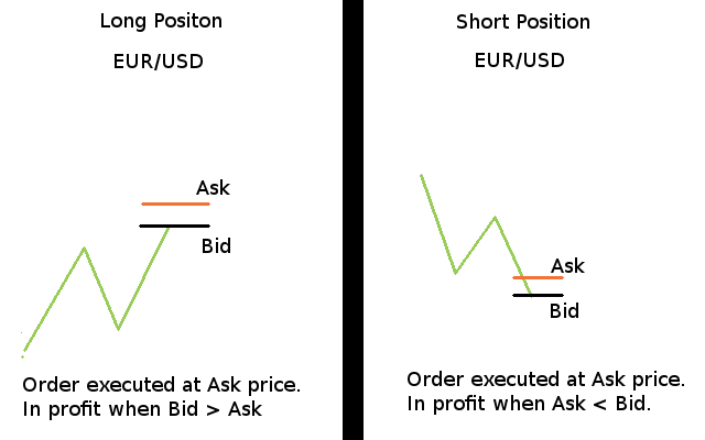 Bid ask trading system