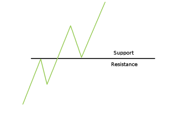 Vsa divergence trading forex